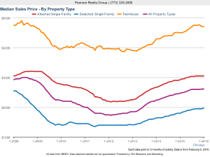 Chicago Home Sale Prices
