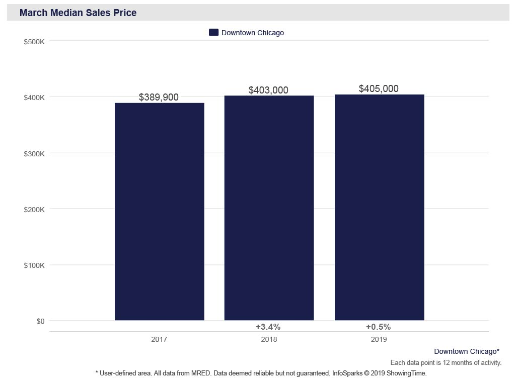Chicago real estate market, sales price