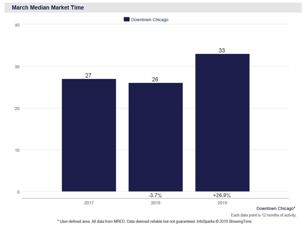 Chicago real estate market, median sold time