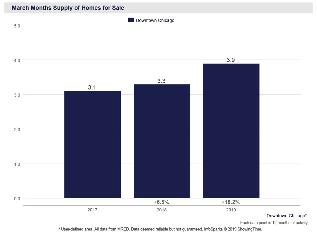 Chicago real estate market, supply of homes for sale